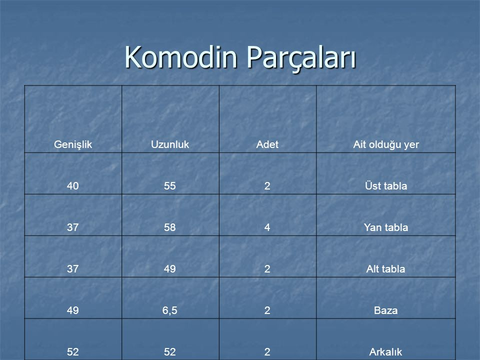Komodin Parçaları GenişlikUzunlukAdetAit olduğu yer 40552Üst tabla 37584Yan tabla 37492Alt tabla 496,52Baza 52 2Arkalık