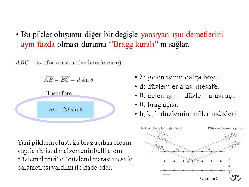 Chapter 3 - •  : gelen ışının dalga boyu.•d: düzlemler arası mesafe.