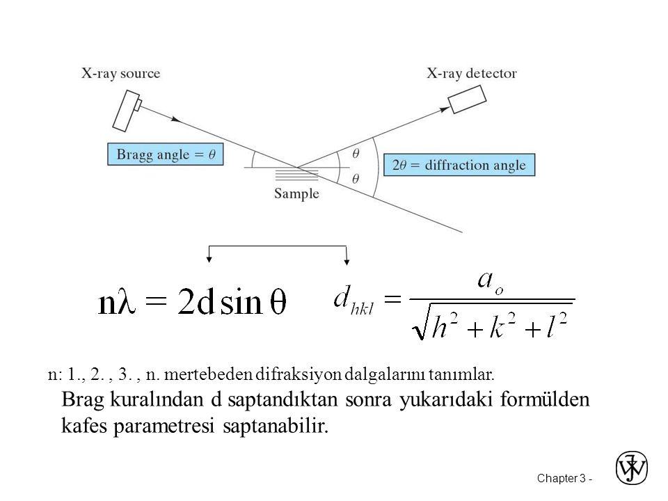Chapter 3 - n: 1., 2., 3., n.mertebeden difraksiyon dalgalarını tanımlar.