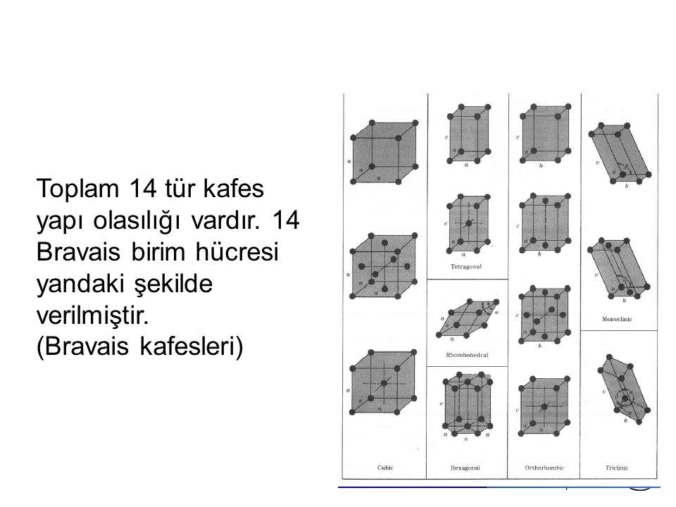 Chapter 3 - Toplam 14 tür kafes yapı olasılığı vardır.