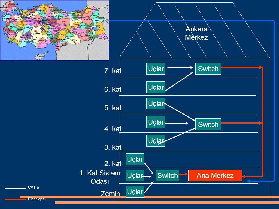 Ankara Merkez Zemin 1. Kat Sistem Odası 2. kat 3. kat 4. kat 6. kat 5. kat 7. kat Ana Merkez Fiber optik Uçlar CAT 6 Switch