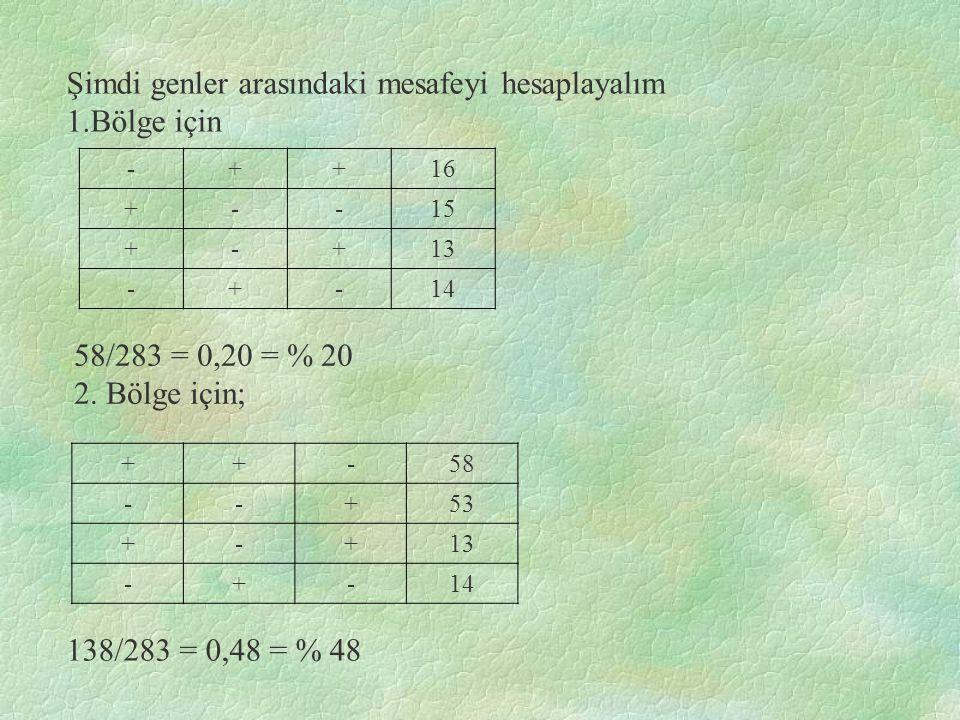 Şimdi genler arasındaki mesafeyi hesaplayalım 1.Bölge için -++16 +--15 +-+13 -+-14 58/283 = 0,20 = % 20 2.