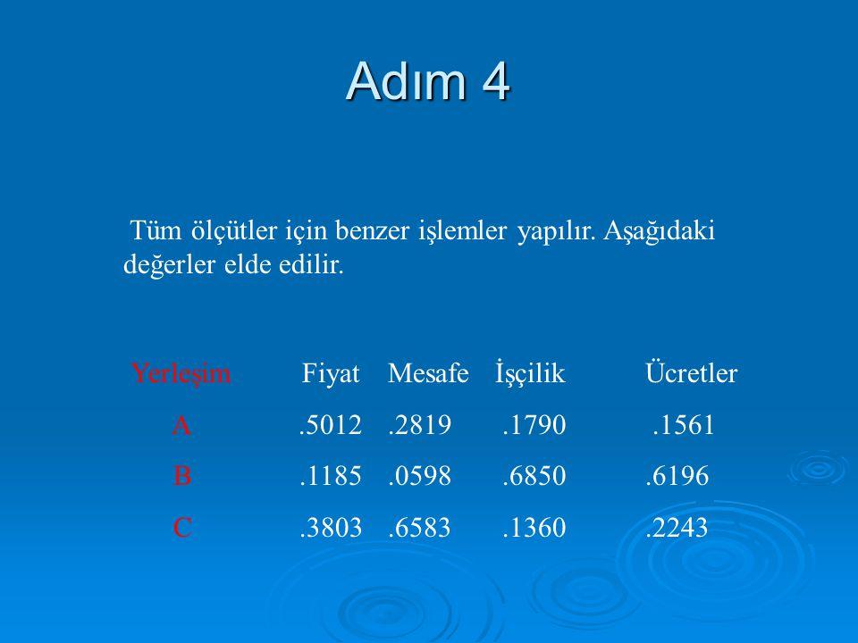 Adım 4 Tüm ölçütler için benzer işlemler yapılır. Aşağıdaki değerler elde edilir. Yerleşim Fiyat Mesafe İşçilik Ücretler A.5012.2819.1790.1561 B.1185.