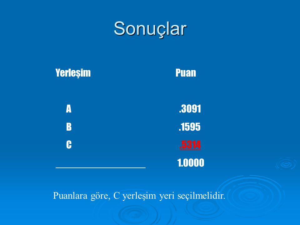 Sonuçlar YerleşimPuan A.3091 B.1595 C.5314 1.0000 Puanlara göre, C yerleşim yeri seçilmelidir.