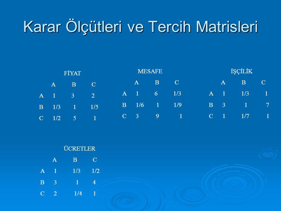 Karar Ölçütleri ve Tercih Matrisleri FİYAT A B C A 1 3 2 B 1/3 1 1/5 C 1/2 5 1 MESAFE A B C A 1 6 1/3 B 1/6 1 1/9 C 3 9 1 İŞÇİLİK A B C A 1 1/3 1 B 3
