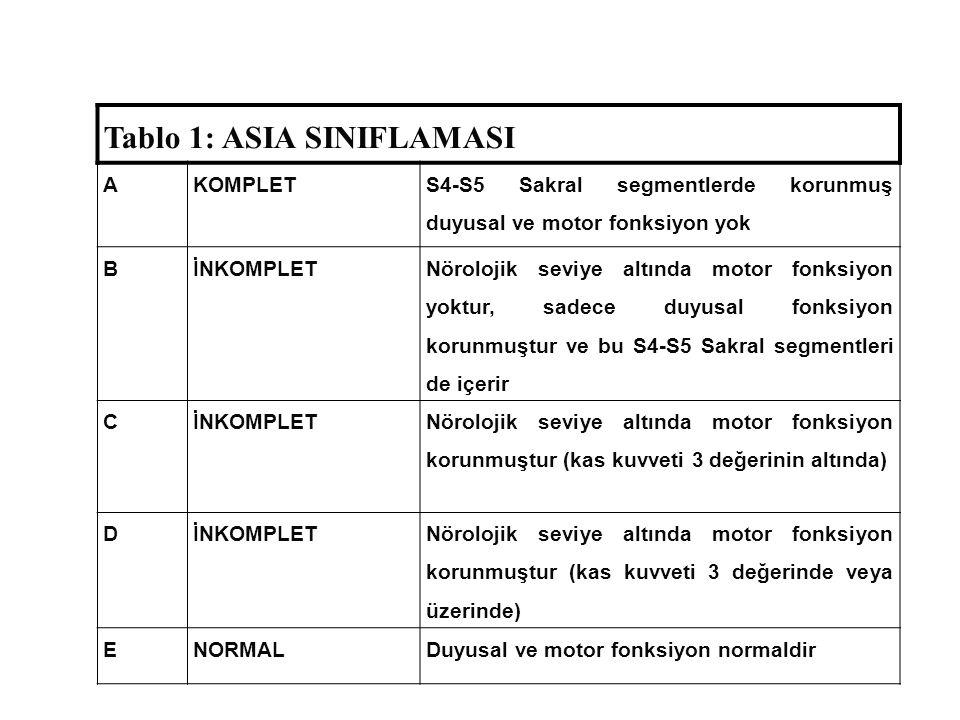 Tablo 1: ASIA SINIFLAMASI AKOMPLET S4-S5 Sakral segmentlerde korunmuş duyusal ve motor fonksiyon yok BİNKOMPLET Nörolojik seviye altında motor fonksiyon yoktur, sadece duyusal fonksiyon korunmuştur ve bu S4-S5 Sakral segmentleri de içerir CİNKOMPLET Nörolojik seviye altında motor fonksiyon korunmuştur (kas kuvveti 3 değerinin altında) DİNKOMPLET Nörolojik seviye altında motor fonksiyon korunmuştur (kas kuvveti 3 değerinde veya üzerinde) ENORMALDuyusal ve motor fonksiyon normaldir
