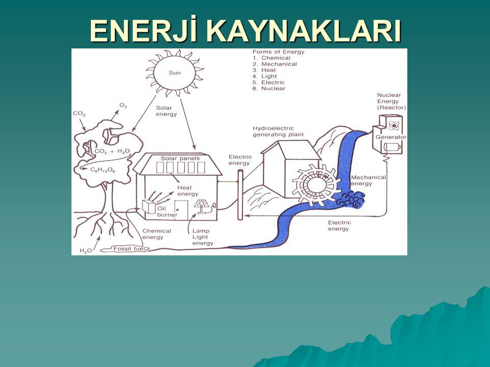 ENERJİ  Enerji, iş yapabilme kapasitesidir.  Doğada mevcut olan enerji şekilleri; 1.Kimyasal Enerji 2.Mekanik Enerji 3.Isı Enerjisi 4.Işık Enerjisi