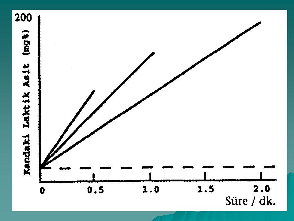 Laktik asit birikiminin nedenleri 1.Glikoliz süresince NADH üretimi solunum zincirine taşınan hidrojen ve elektronların taşınma kapasitesini aşaması nedeniyle hidrojen salınım ile oksidasyon arasındaki dengenin bozulası ve piruvatın bu fazla hidrojenleri kabul etmesi ile La asidin oluşumudur.