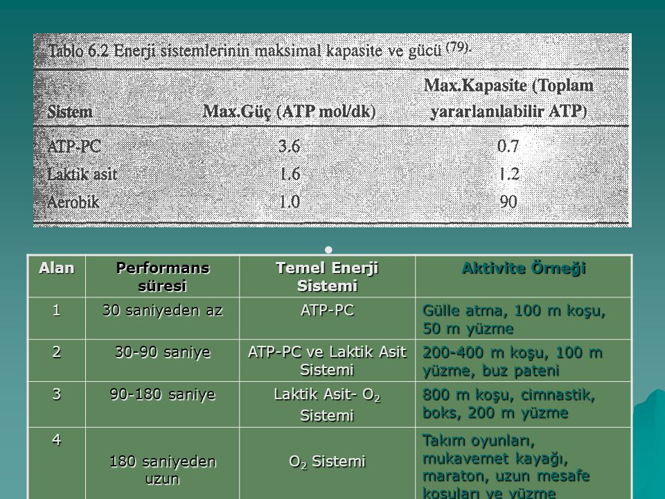 Enerji üretimi ve spor aktiviteleri  Kapasite: bir fiziksel aktivite için gerekli olan toplam ATP miktarını ifade etmektedir ve bu miktar aktiviteler