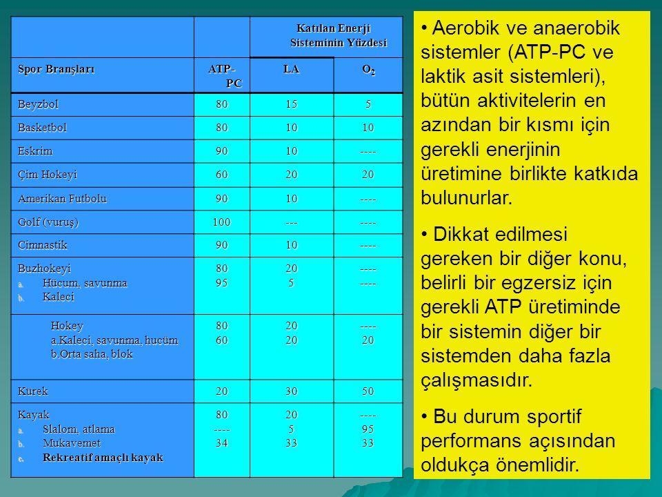 • Alan Performans süresi Temel Enerji Sistemi Aktivite Örneği 1 30 saniyeden az ATP-PC Gülle atma, 100 m koşu, 50 m yüzme 2 30-90 saniye ATP-PC ve Laktik Asit Sistemi 200-400 m koşu, 100 m yüzme, buz pateni 3 90-180 saniye Laktik Asit- O 2 Sistemi 800 m koşu, cimnastik, boks, 200 m yüzme 4 180 saniyeden uzun O 2 Sistemi Takım oyunları, mukavemet kayağı, maraton, uzun mesafe koşuları ve yüzme