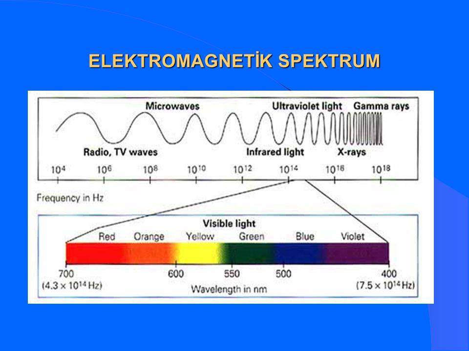 ELEKTROMAGNETİK SPEKTRUM