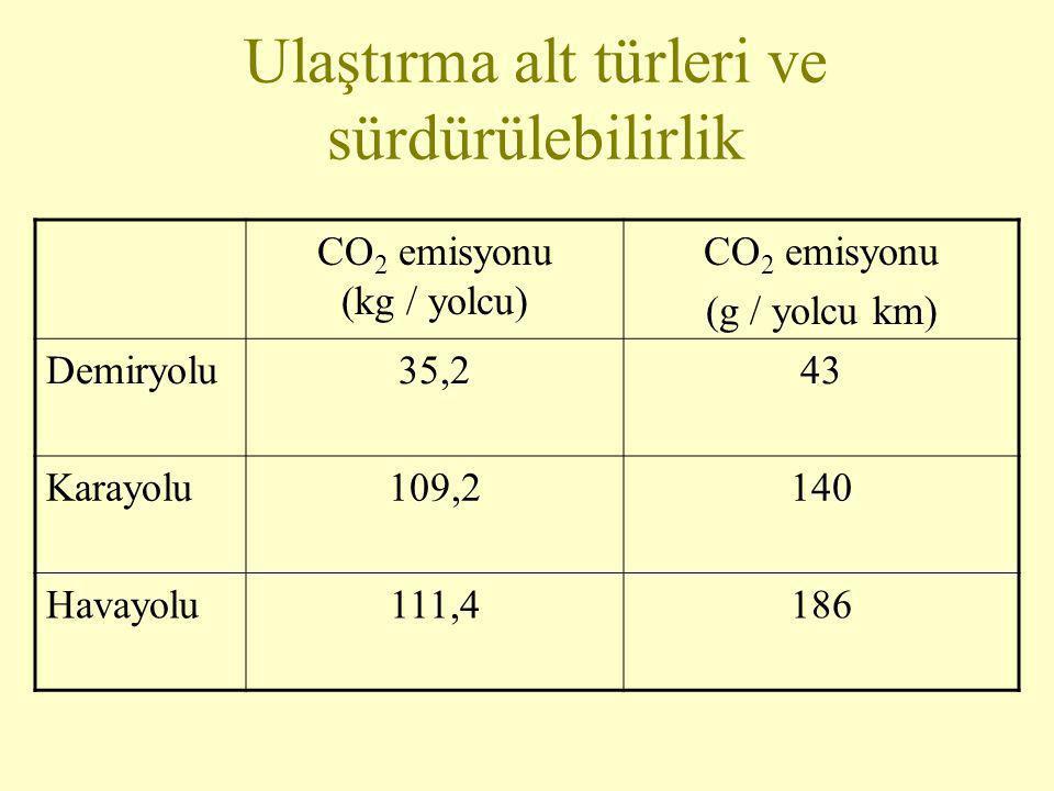 Ulaştırma alt türleri ve sürdürülebilirlik CO 2 emisyonu (kg / yolcu) CO 2 emisyonu (g / yolcu km) Demiryolu35,243 Karayolu109,2140 Havayolu111,4186