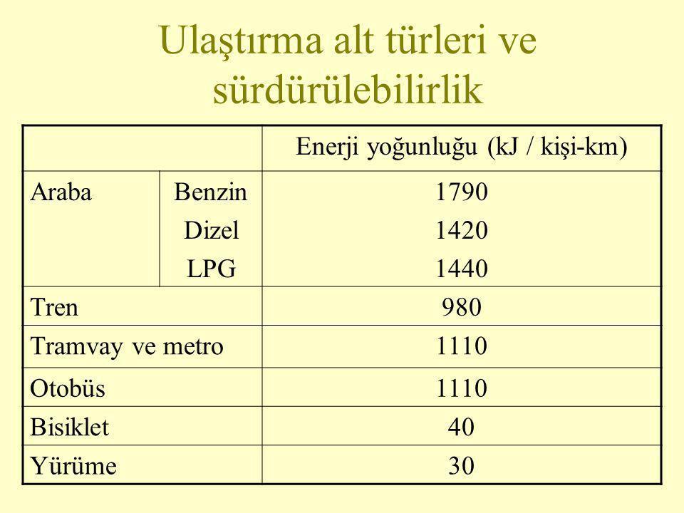 Ulaştırma alt türleri ve sürdürülebilirlik Enerji yoğunluğu (kJ / kişi-km) ArabaBenzin Dizel LPG 1790 1420 1440 Tren980 Tramvay ve metro1110 Otobüs111