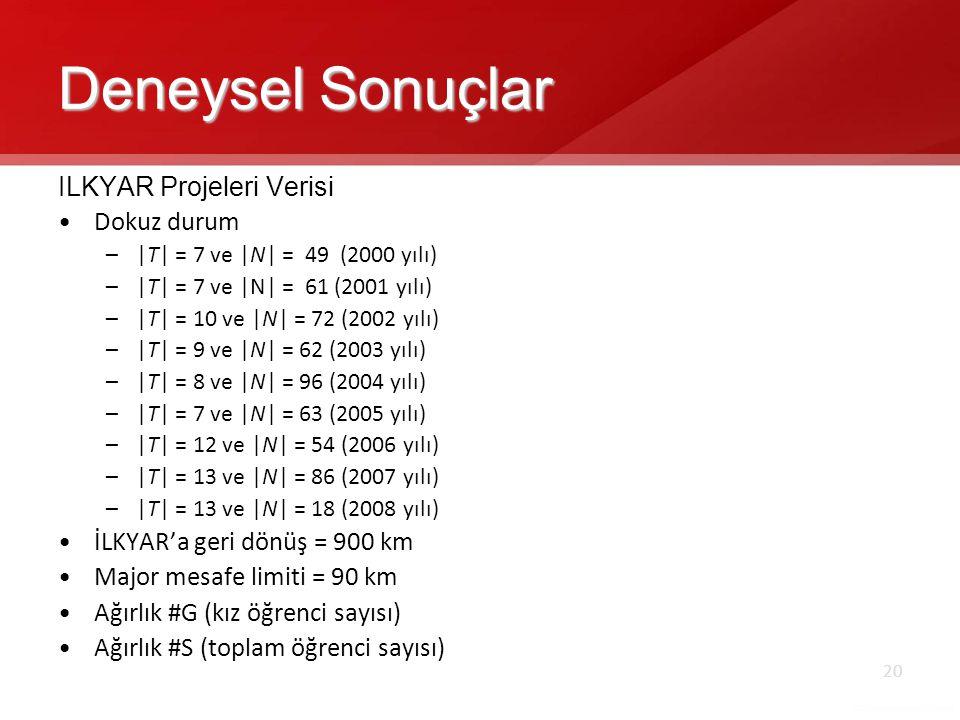 20 Deneysel Sonuçlar ILKYAR Projeleri Verisi •Dokuz durum –|T| = 7 ve |N| = 49 (2000 yılı) –|T| = 7 ve |N| = 61 (2001 yılı) –|T| = 10 ve |N| = 72 (2002 yılı) –|T| = 9 ve |N| = 62 (2003 yılı) –|T| = 8 ve |N| = 96 (2004 yılı) –|T| = 7 ve |N| = 63 (2005 yılı) –|T| = 12 ve |N| = 54 (2006 yılı) –|T| = 13 ve |N| = 86 (2007 yılı) –|T| = 13 ve |N| = 18 (2008 yılı) •İLKYAR'a geri dönüş = 900 km •Major mesafe limiti = 90 km •Ağırlık #G (kız öğrenci sayısı) •Ağırlık #S (toplam öğrenci sayısı)