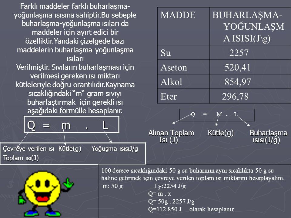 Alınan Toplam Kütle(g) Buharlaşma Isı (J) ısısı(J/g) Q = m. L MADDEBUHARLAŞMA- YOĞUNLAŞM A ISISI(J\g) Su 2257 Aseton 520,41 Alkol 854,97 Eter 296,78 F