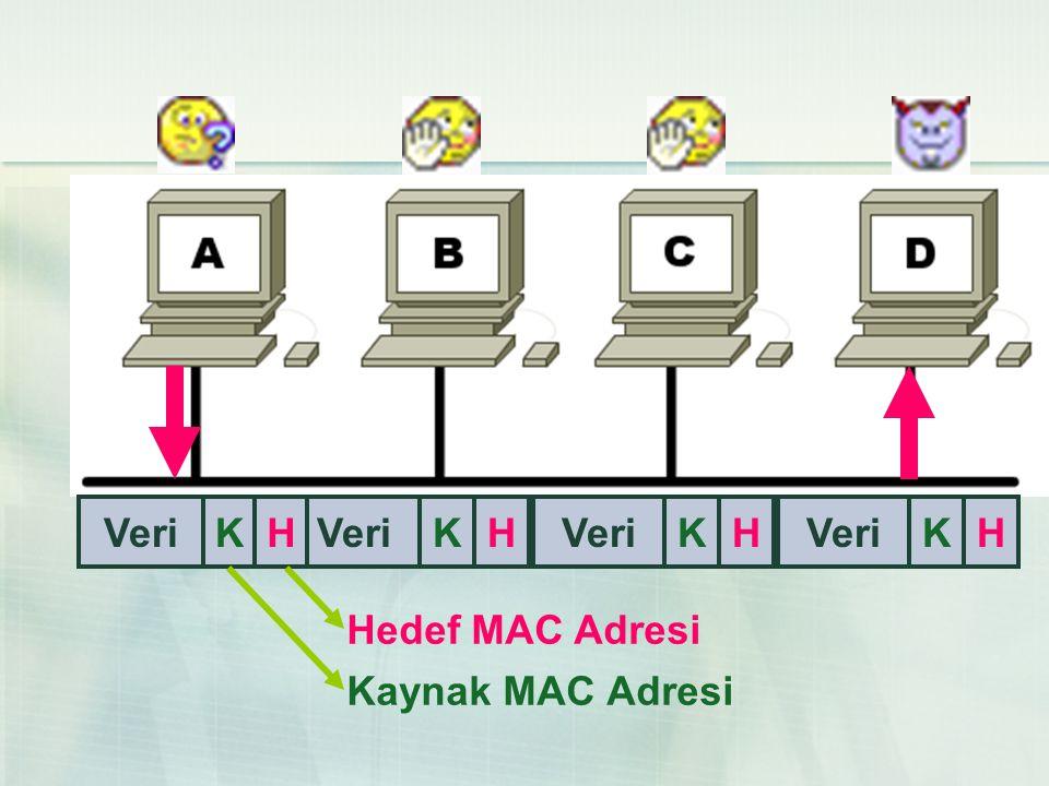 KHVeriKH KH KH Kaynak MAC Adresi Hedef MAC Adresi