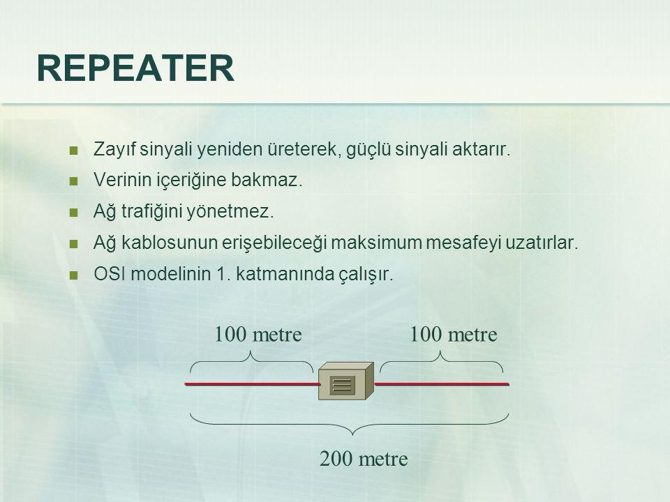 REPEATER  Zayıf sinyali yeniden üreterek, güçlü sinyali aktarır.  Verinin içeriğine bakmaz.  Ağ trafiğini yönetmez.  Ağ kablosunun erişebileceği m