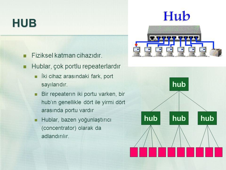 HUB  Fiziksel katman cihazıdır.  Hublar, çok portlu repeaterlardır  İki cihaz arasındaki fark, port sayılarıdır.  Bir repeaterın iki portu varken,
