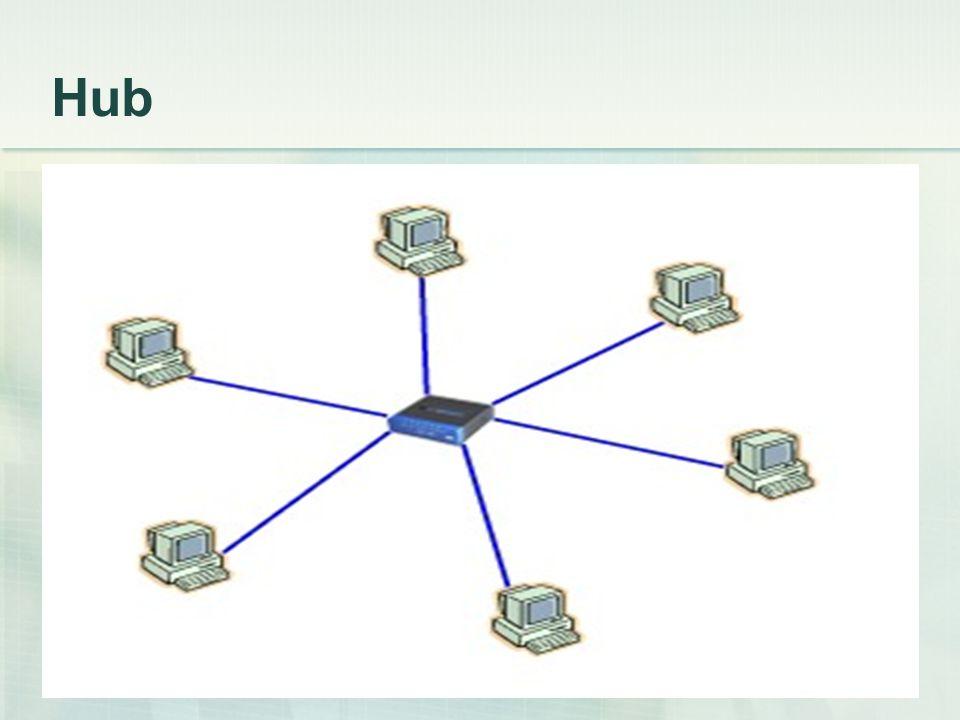 Hub  Yıldız ağ topolojisinde kullanılır.  Gelen bilgileri hepsini tüm bilgisayarlara gönderir.  Hublar birbirine bağlanarak ağ büyütülebilir.