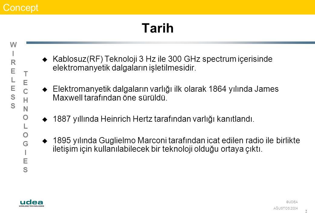 WIRELESSWIRELESS TECHNOLOGIESTECHNOLOGIES ©UDEA AĞUSTOS 2004 13 Band Plan - 869 MHz Standart