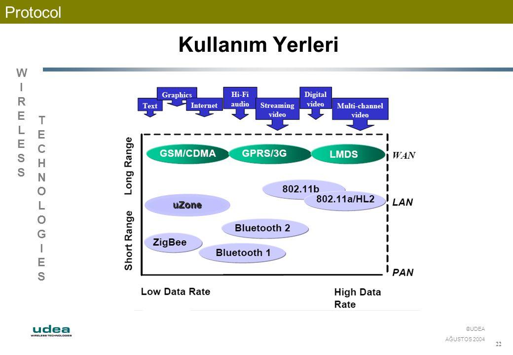 WIRELESSWIRELESS TECHNOLOGIESTECHNOLOGIES ©UDEA AĞUSTOS 2004 22 Protocol Kullanım Yerleri uZone