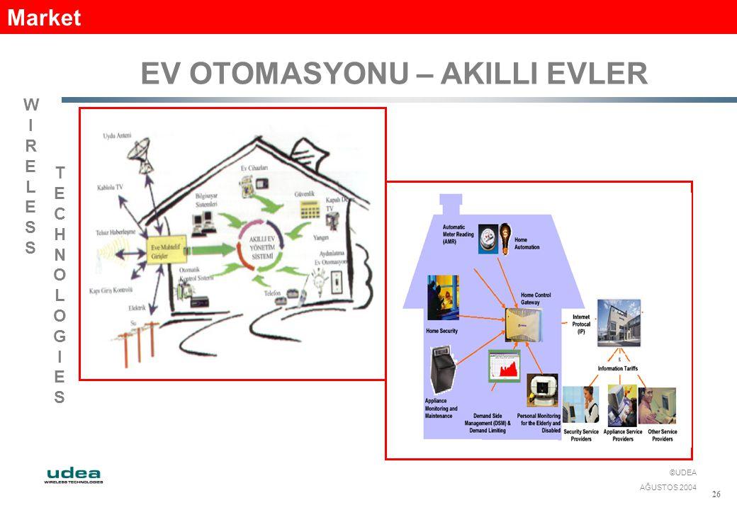 WIRELESSWIRELESS TECHNOLOGIESTECHNOLOGIES ©UDEA AĞUSTOS 2004 26 EV OTOMASYONU – AKILLI EVLER Market
