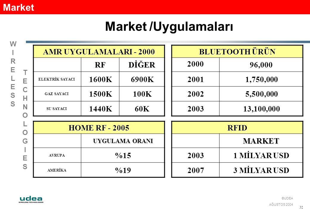 WIRELESSWIRELESS TECHNOLOGIESTECHNOLOGIES ©UDEA AĞUSTOS 2004 32 Market /Uygulamaları Market AMR UYGULAMALARI - 2000 RFDİĞER ELEKTRİK SAYACI 1600K6900K