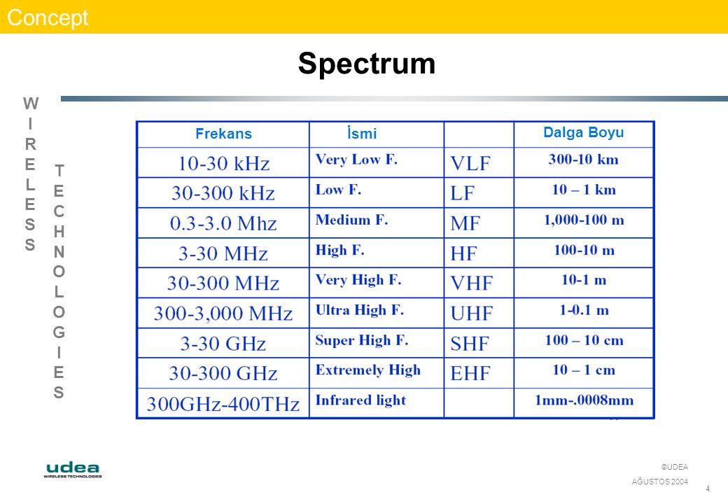 WIRELESSWIRELESS TECHNOLOGIESTECHNOLOGIES ©UDEA AĞUSTOS 2004 4 Concept Spectrum Frekansİsmi Dalga Boyu