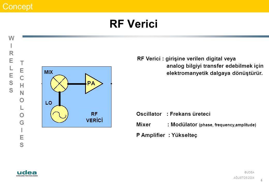 WIRELESSWIRELESS TECHNOLOGIESTECHNOLOGIES ©UDEA AĞUSTOS 2004 6 RF Verici Concept RF VERİCİ LO MIX RF Verici : girişine verilen digital veya analog bil