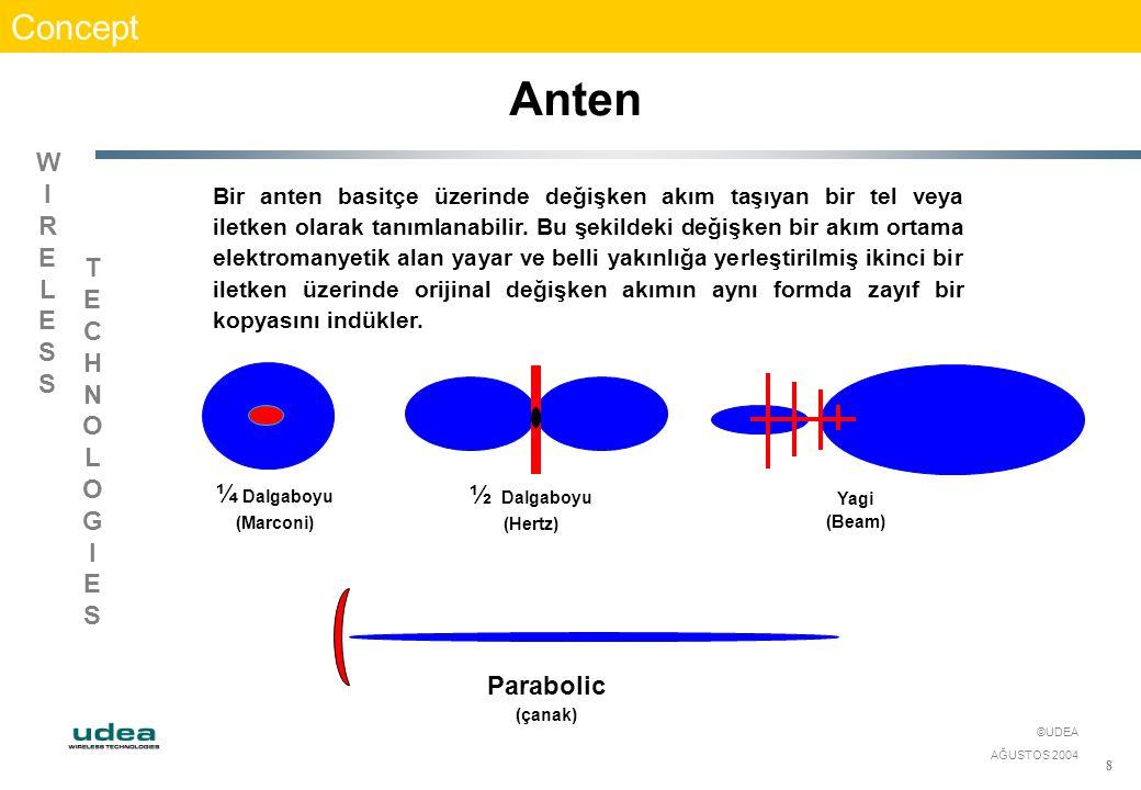 WIRELESSWIRELESS TECHNOLOGIESTECHNOLOGIES ©UDEA AĞUSTOS 2004 8 Concept Anten Bir anten basitçe üzerinde değişken akım taşıyan bir tel veya iletken ola
