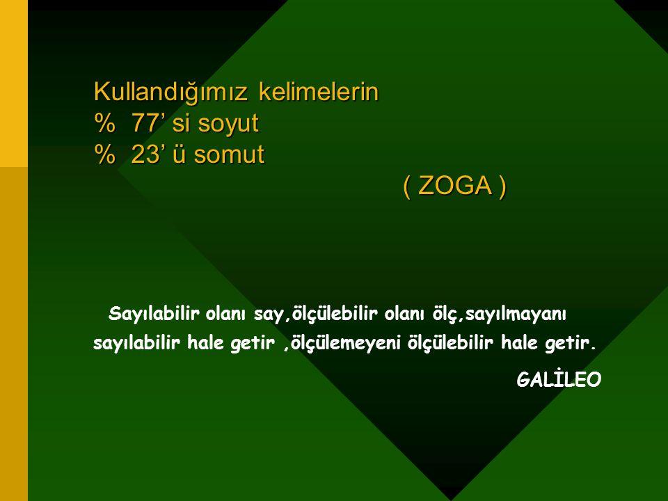 Kullandığımız kelimelerin % 77' si soyut % 23' ü somut ( ZOGA ) ( ZOGA ) Sayılabilir olanı say,ölçülebilir olanı ölç,sayılmayanı sayılabilir hale getir,ölçülemeyeni ölçülebilir hale getir.