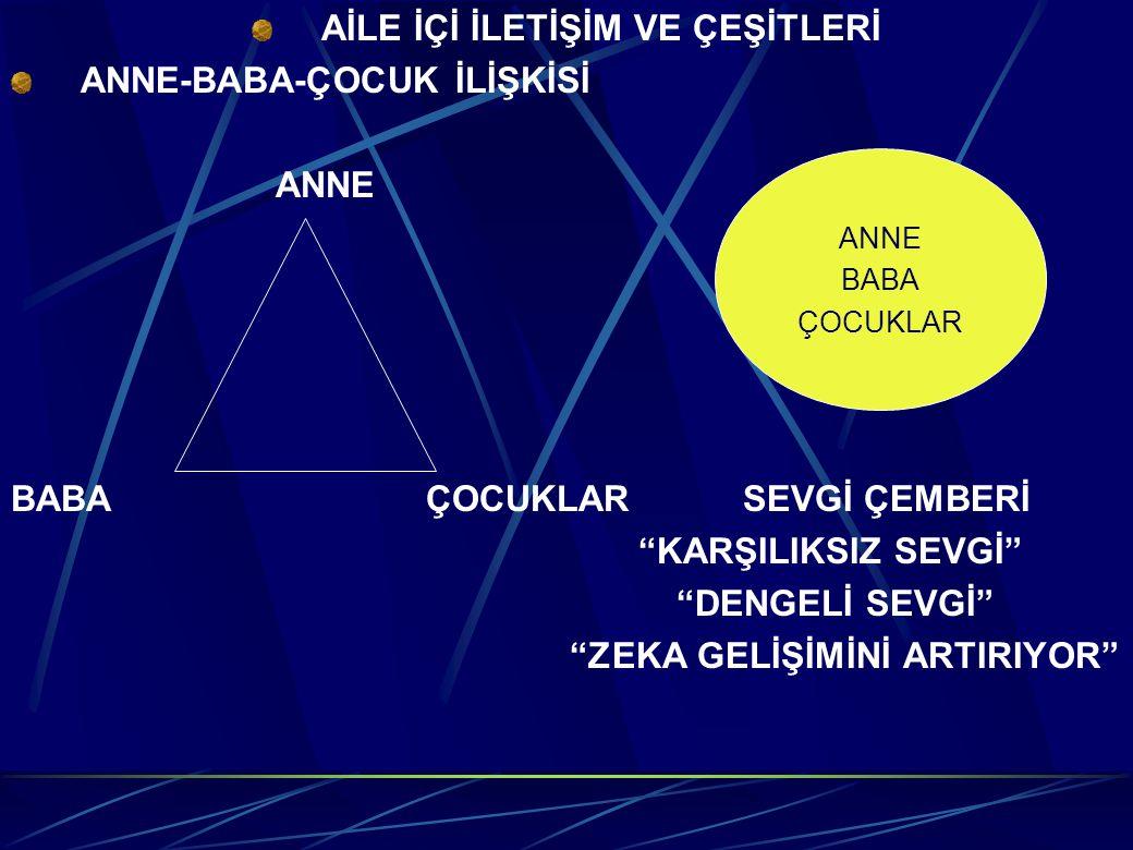 """AİLE İÇİ İLETİŞİM VE ÇEŞİTLERİ ANNE-BABA-ÇOCUK İLİŞKİSİ ANNEANNE BABA ÇOCUKLAR BABA ÇOCUKLARSEVGİ ÇEMBERİ """"KARŞILIKSIZ SEVGİ"""" """"DENGELİ SEVGİ"""" """"ZEKA GE"""