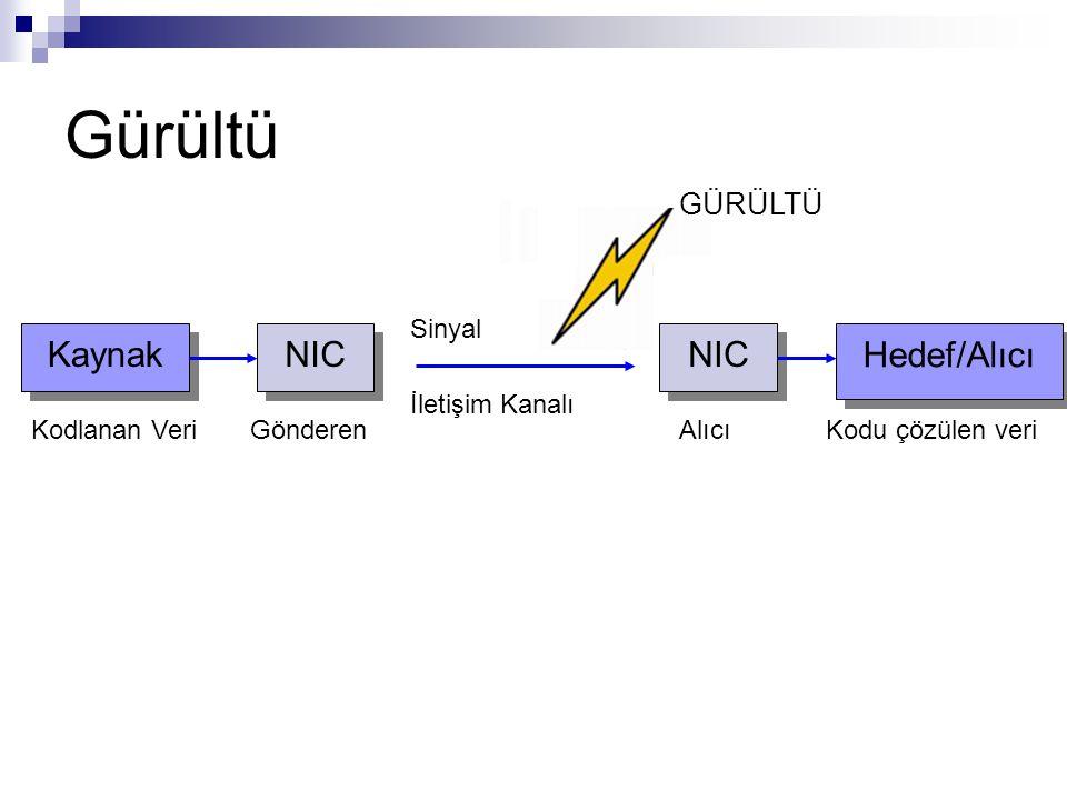 GÜRÜLTÜ Gürültü Kaynak NIC Kodlanan VeriGönderen Hedef/Alıcı NIC AlıcıKodu çözülen veri Sinyal İletişim Kanalı