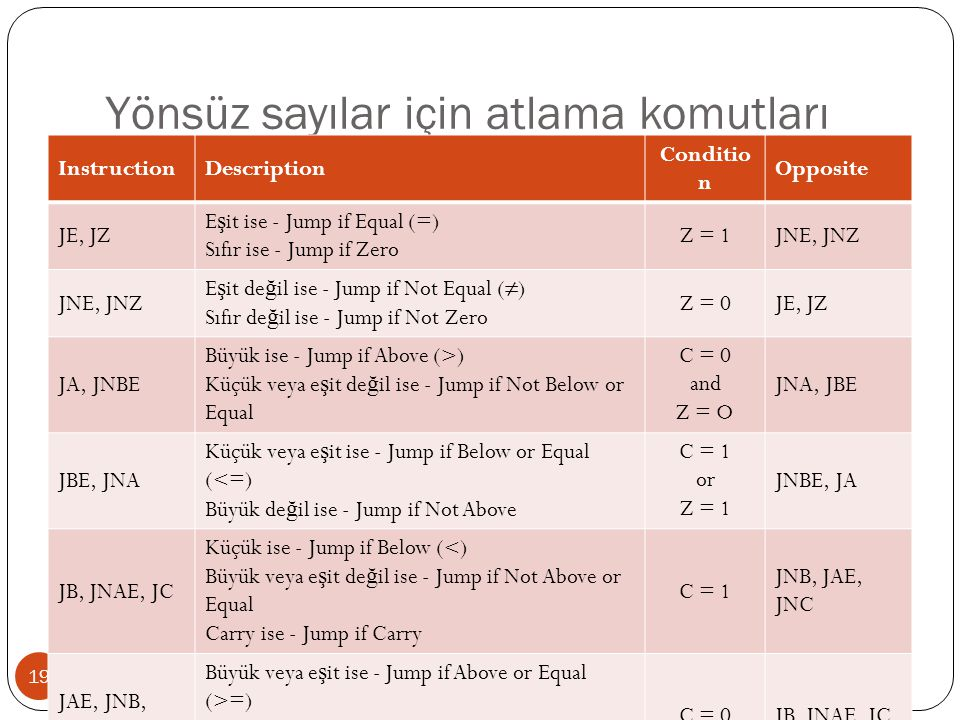 Yönsüz sayılar için atlama komutları 19 InstructionDescription Conditio n Opposite JE, JZ E ş it ise - Jump if Equal (=) Sıfır ise - Jump if Zero Z = 1JNE, JNZ E ş it de ğ il ise - Jump if Not Equal (≠) Sıfır de ğ il ise - Jump if Not Zero Z = 0JE, JZ JA, JNBE Büyük ise - Jump if Above (>) Küçük veya e ş it de ğ il ise - Jump if Not Below or Equal C = 0 and Z = O JNA, JBE JBE, JNA Küçük veya e ş it ise - Jump if Below or Equal (<=) Büyük de ğ il ise - Jump if Not Above C = 1 or Z = 1 JNBE, JA JB, JNAE, JC Küçük ise - Jump if Below (<) Büyük veya e ş it de ğ il ise - Jump if Not Above or Equal Carry ise - Jump if Carry C = 1 JNB, JAE, JNC JAE, JNB, JNC Büyük veya e ş it ise - Jump if Above or Equal (>=) Küçük de ğ il ise - Jump if Not Below Carry de ğ il ise - Jump if Not Carry C = 0JB, JNAE, JC