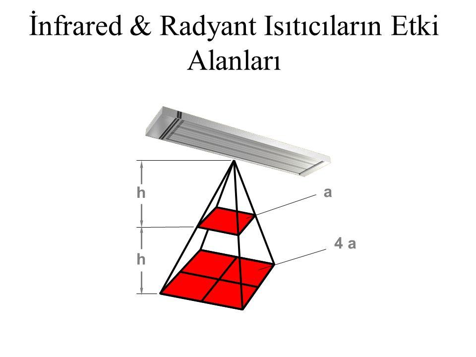 Montaj C-C H C-C = H or C-C < H  Radyant ısıtıcıları tavana veya tavan ile duvarın ayrıldığı çizgiye yakın olarak montaj yapılır.