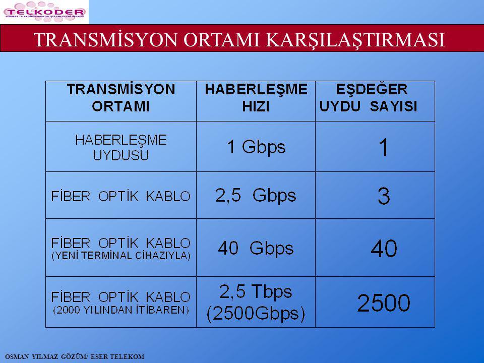 TRANSMİSYON ORTAMI KARŞILAŞTIRMASI OSMAN YILMAZ GÖZÜM/ ESER TELEKOM
