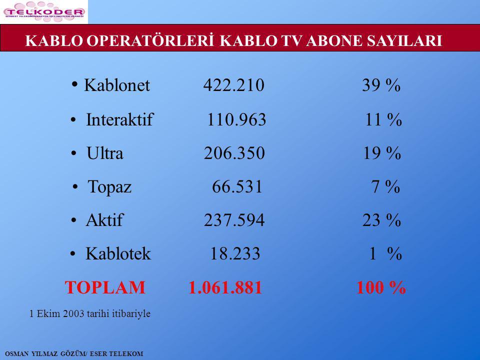 • Kablonet 422.210 39 % • Interaktif 110.963 11 % • Ultra 206.350 19 % • Topaz 66.531 7 % • Aktif 237.594 23 % • Kablotek 18.233 1 % TOPLAM 1.061.881 100 % KABLO OPERATÖRLERİ KABLO TV ABONE SAYILARI 1 Ekim 2003 tarihi itibariyle OSMAN YILMAZ GÖZÜM/ ESER TELEKOM