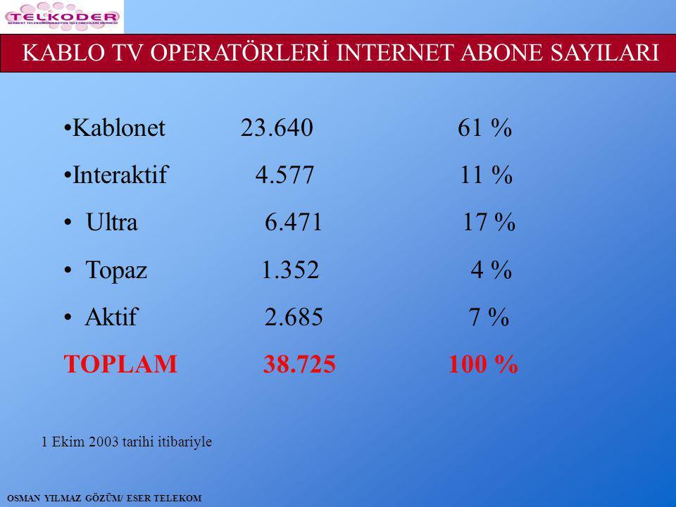 •Kablonet 23.640 61 % •Interaktif 4.577 11 % • Ultra 6.471 17 % • Topaz 1.352 4 % • Aktif 2.685 7 % TOPLAM 38.725 100 % KABLO TV OPERATÖRLERİ INTERNET ABONE SAYILARI 1 Ekim 2003 tarihi itibariyle OSMAN YILMAZ GÖZÜM/ ESER TELEKOM