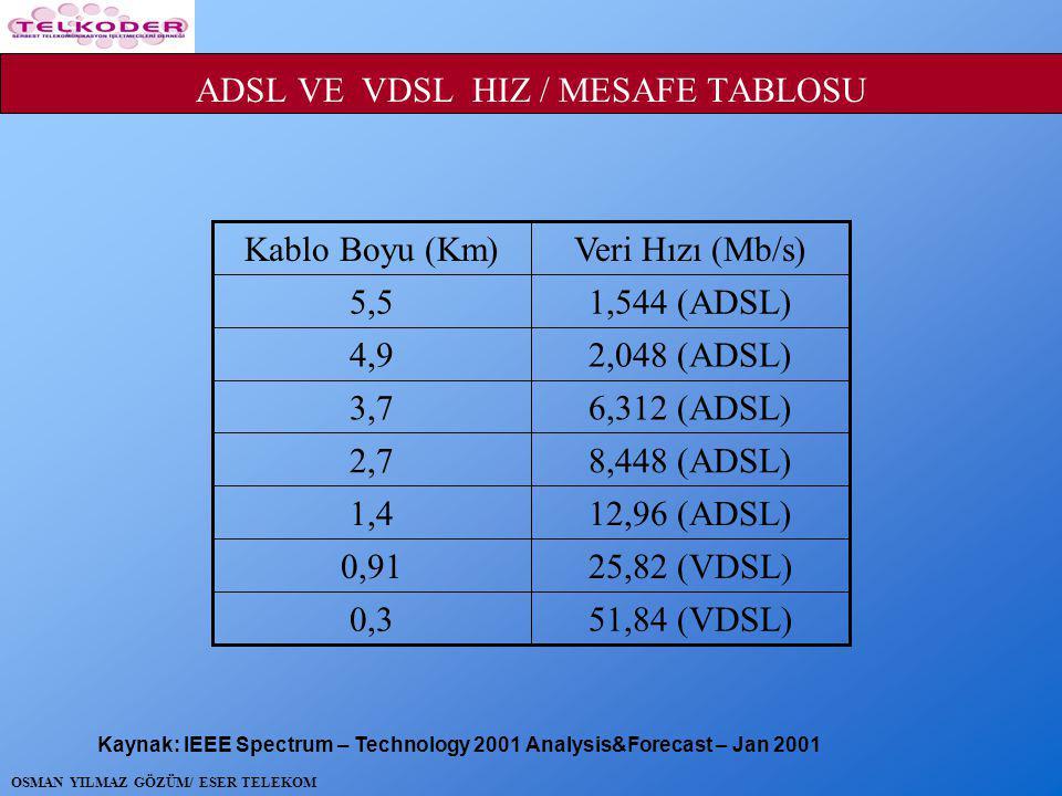 ADSL VE VDSL HIZ / MESAFE TABLOSU 51,84 (VDSL)0,3 25,82 (VDSL)0,91 12,96 (ADSL)1,4 8,448 (ADSL)2,7 6,312 (ADSL)3,7 2,048 (ADSL)4,9 1,544 (ADSL)5,5 Veri Hızı (Mb/s)Kablo Boyu (Km) Kaynak: IEEE Spectrum – Technology 2001 Analysis&Forecast – Jan 2001 OSMAN YILMAZ GÖZÜM/ ESER TELEKOM