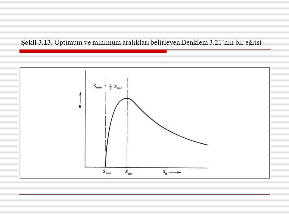Şekil 3.13. Optimum ve minimum aralıkları belirleyen Denklem 3.21'nin bir eğrisi