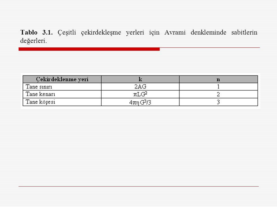 Tablo 3.1. Çeşitli çekirdekleşme yerleri için Avrami denkleminde sabitlerin değerleri.