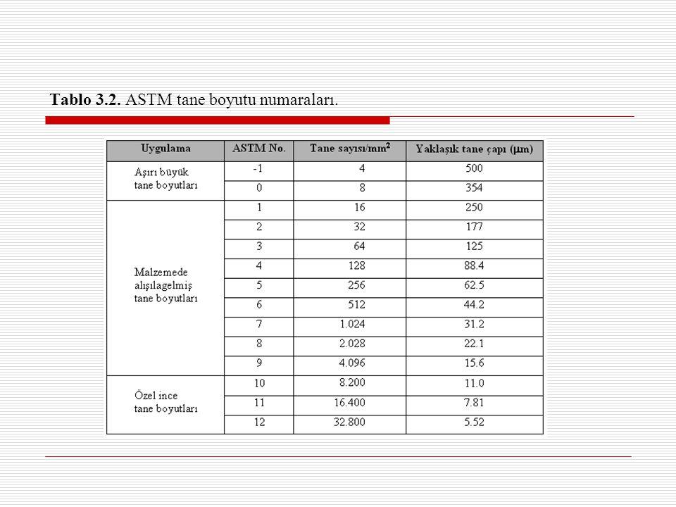 Tablo 3.2. ASTM tane boyutu numaraları.