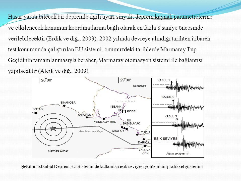 Hasar yaratabilecek bir depremle ilgili uyarı sinyali, deprem kaynak parametrelerine ve etkilenecek konumun koordinatlarına bağlı olarak en fazla 8 sa