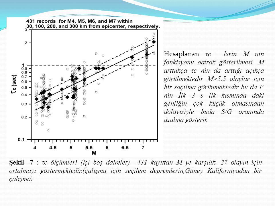 Şekil -7 : τc ölçümleri (içi boş daireler) 431 kayıttan M ye karşılık. 27 olayın için ortalmayı göstermektedir.(çalışma için seçilem depremlerin,Güney