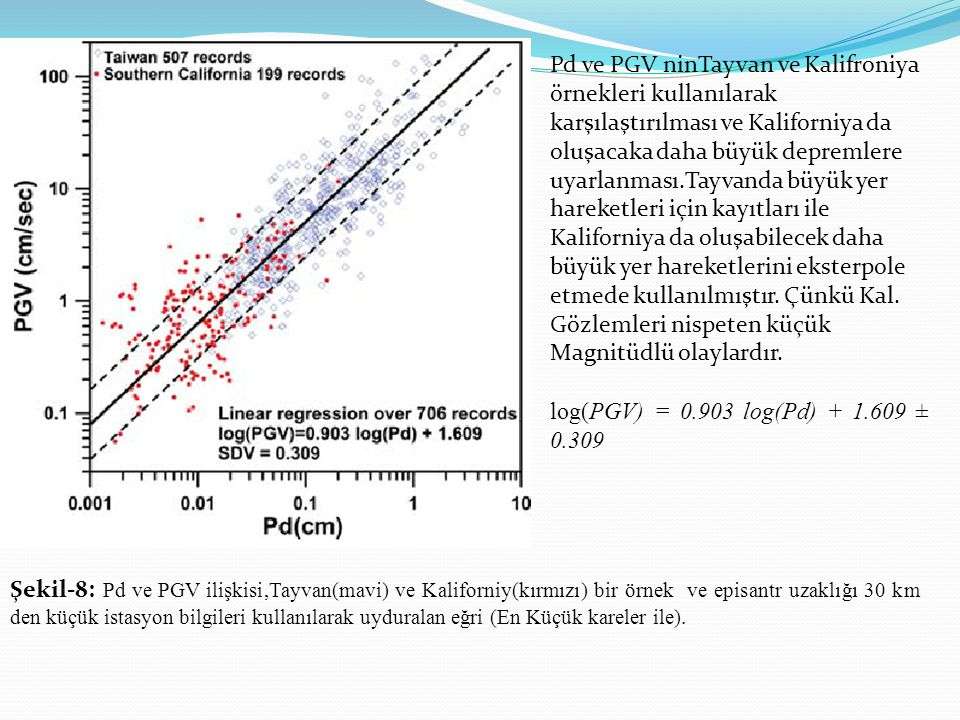 Şekil-8: Pd ve PGV ilişkisi,Tayvan(mavi) ve Kaliforniy(kırmızı) bir örnek ve episantr uzaklığı 30 km den küçük istasyon bilgileri kullanılarak uydural