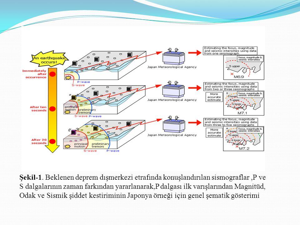 Şekil-1. Beklenen deprem dışmerkezi etrafında konuşlandırılan sismograflar,P ve S dalgalarının zaman farkından yararlanarak,P dalgası ilk varışlarında