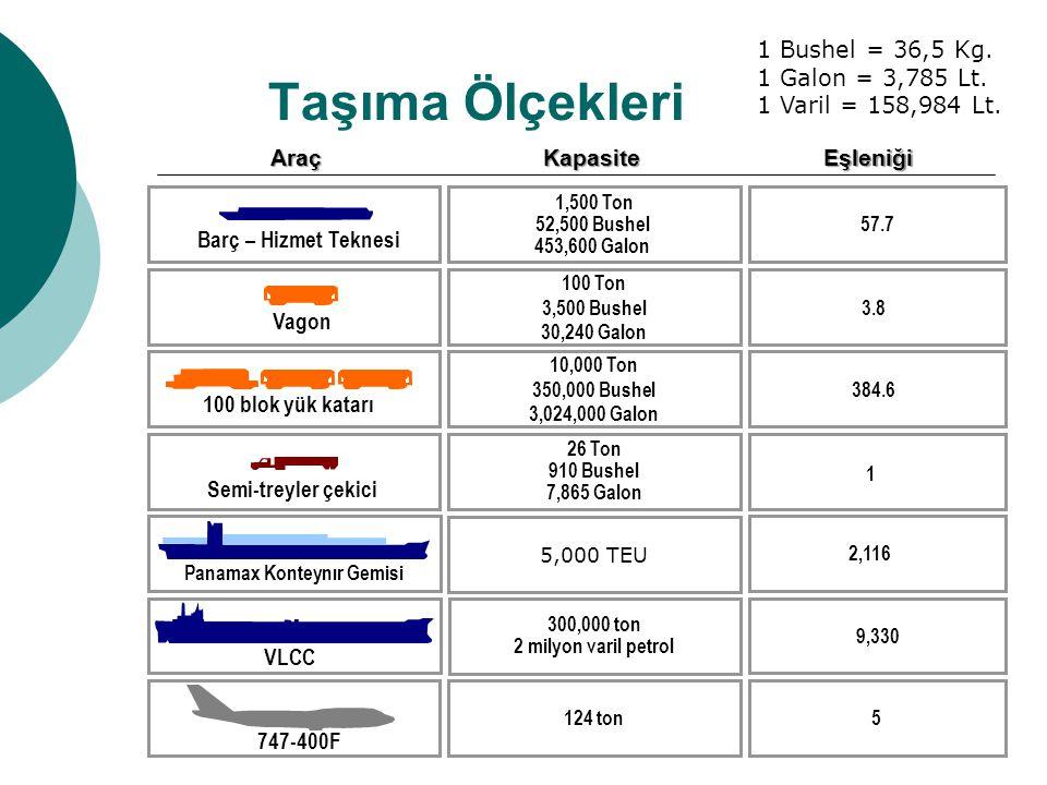 Taşıma Ölçekleri Barç – Hizmet Teknesi Vagon 100 blok yük katarı Semi-treyler çekici 1,500 Ton 52,500 Bushel 453,600 Galon 124 ton 100 Ton 3,500 Bushel 30,240 Galon 10,000 Ton 350,000 Bushel 3,024,000 Galon 26 Ton 910 Bushel 7,865 GalonKapasite 5 57.7EşleniğiAraç 3.8 384.6 1 Panamax Konteynır Gemisi 5,000 TEU 2,116 300,000 ton 2 milyon varil petrol 9,330 VLCC 747-400F 1 Bushel = 36,5 Kg.