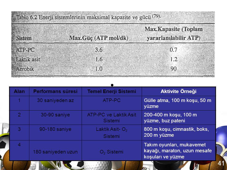 40 Enerji üretimi ve spor aktiviteleri •Kapasite: bir fiziksel aktivite için gerekli olan toplam ATP miktarını ifade etmektedir ve bu miktar aktivitel