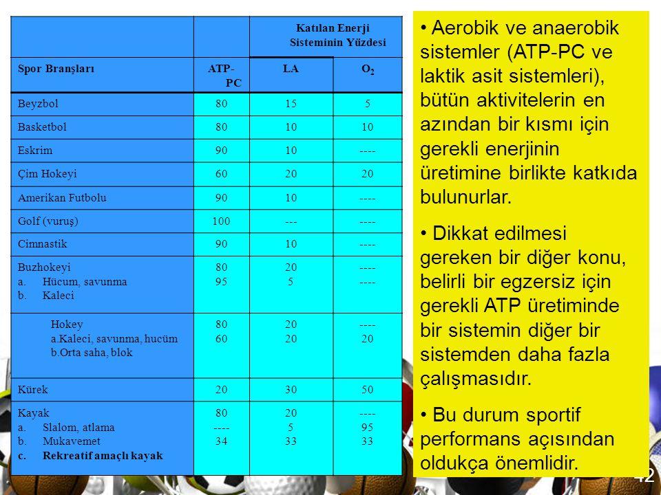 41 • AlanPerformans süresiTemel Enerji SistemiAktivite Örneği 130 saniyeden azATP-PCGülle atma, 100 m koşu, 50 m yüzme 230-90 saniyeATP-PC ve Laktik A