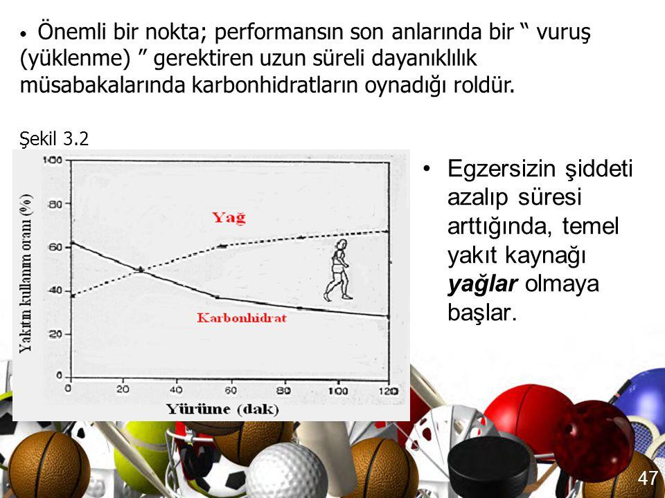 46 Egzersizin Şiddetinin ve Süresinin Etkileri • Şekil 3-1'de gösterildiği gibi egzersizin yoğunluğu artıp süresi kısaldığında, karbonhidratlar önceli